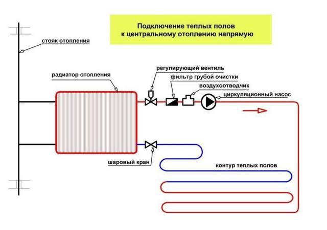 Фото — Схема подключения тёплого пола к полотенцесушителю работающему от центрального отопления