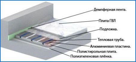 Фото – схема укладки труб тп