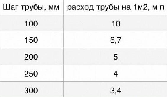 Фото — Таблица расхода трубопровода на 1 м2