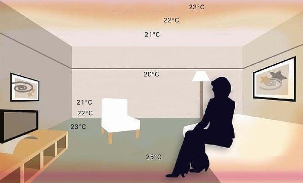 Фото — Показатели температурного уровня в помещении от тёплых полов