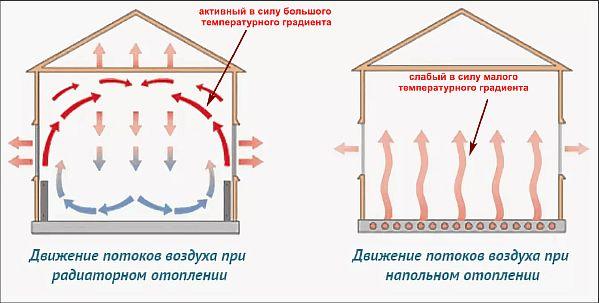 Фото — Принцип движения тёплых воздушных масс в полах с обогревом