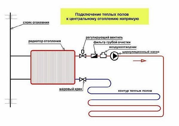 Фото — Схема подключения тёплого пола от батареи
