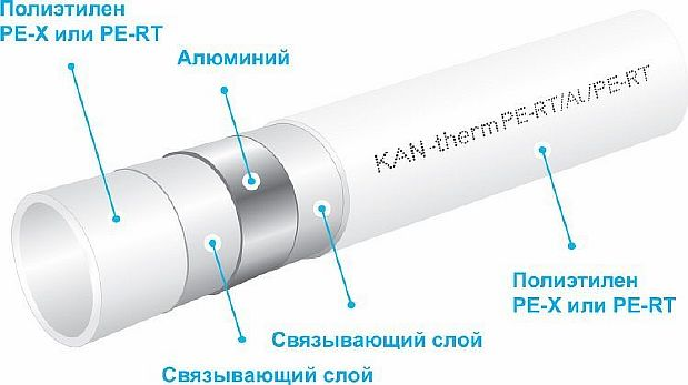 Фото — Конструкция трубы PEX