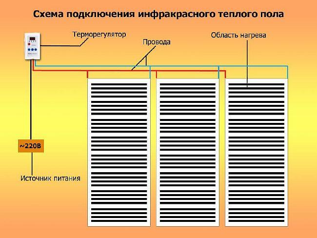 Фото — Схема укладки инфракрасного пола