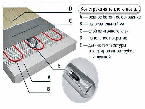 Фото — Датчик температуры в конструкции пола