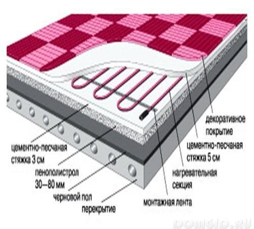 Фото - Схема монтажа в стяжку