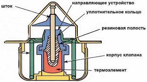 Фото — Клапан с термостатом
