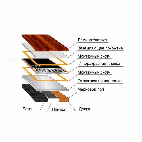 Инфракрасный тёплый пол под ламинат – от устройства и выбора до монтажа