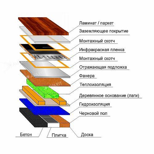 Фото — Схема укладки ИК-пола на лагах
