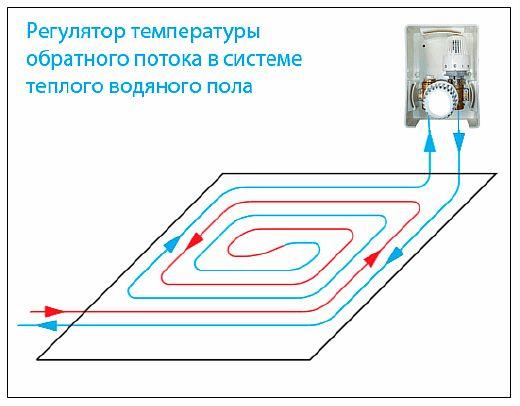 Фото — Схема работы унибокса