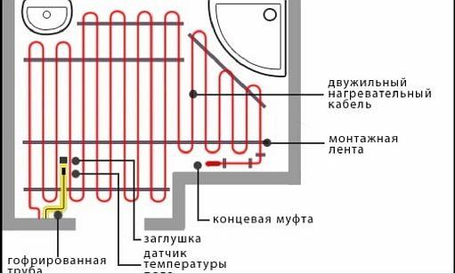 Фото — Схема укладки кабеля