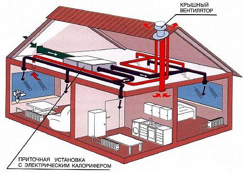Фото — Вентиляционная система