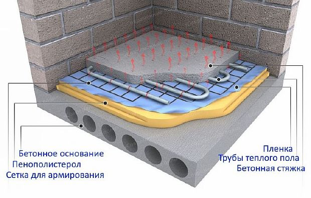 Фото — Тёплый пол на бетонное основание