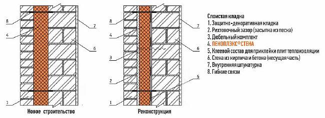 Фото - применение полистирольных панелей «Стена»