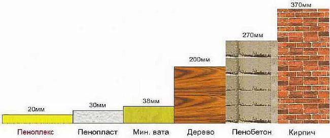 Фото - сравнение теплотехнических свойств материалов разной толщины