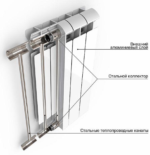 Фото - Биметаллический радиатор в разрезе