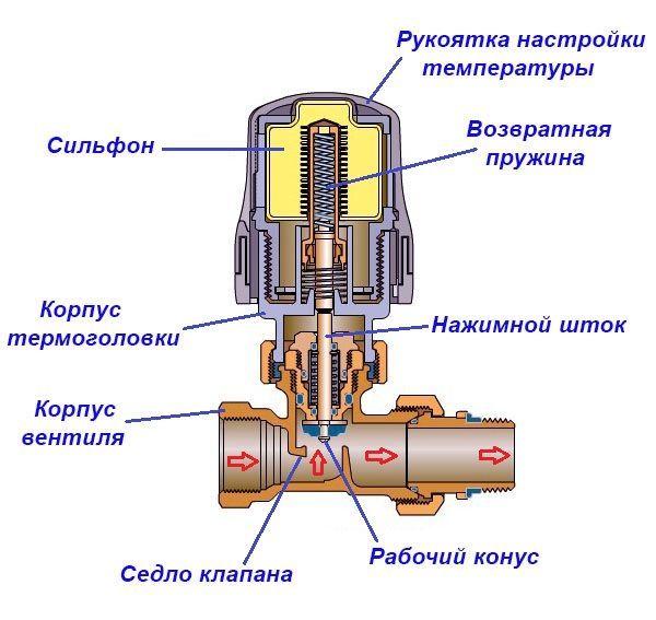 фото - Рабочая схема терморегулирующего вентиля