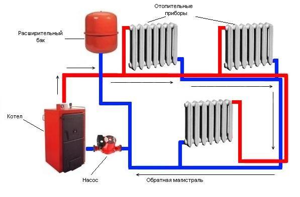 Фото - Система развоздушивания автономной системы отопления частного дома
