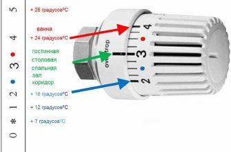 фото - термоголовка для радиатора отопления