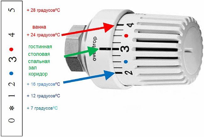 фото - Метки рабочих позиций головки терморегулятора