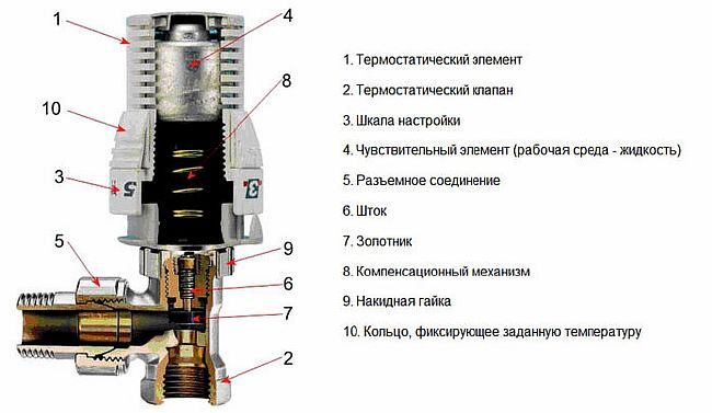 Фото - устройство термоголовки