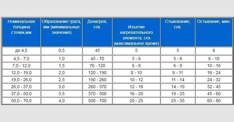 фото - таблица параметров для сварки ПНД встык
